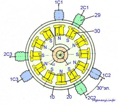 Тяговый генератор ГС-501А