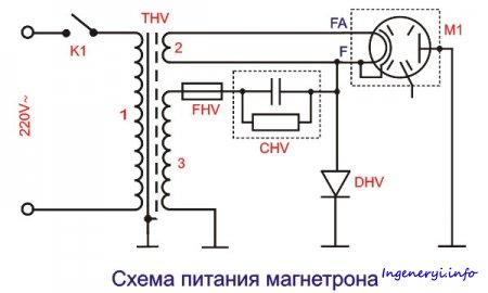 Питание магнетрона