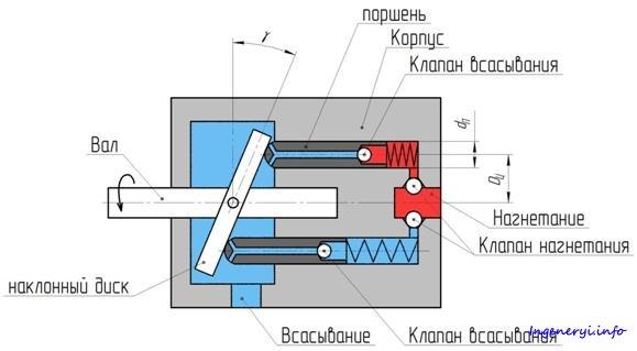 высокотехнологичных плунжерный насос принцип действия уходу термобельем
