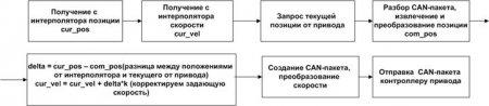 Разработка прикладных компонентов системы ЧПУ для управления сервоприводом СПШ по протоколу CAN с применением обратной связи