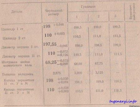 НОРМЫ ДОПУСКОВ И ИЗНОС КОМПРЕССОРА ВУ 3,5
